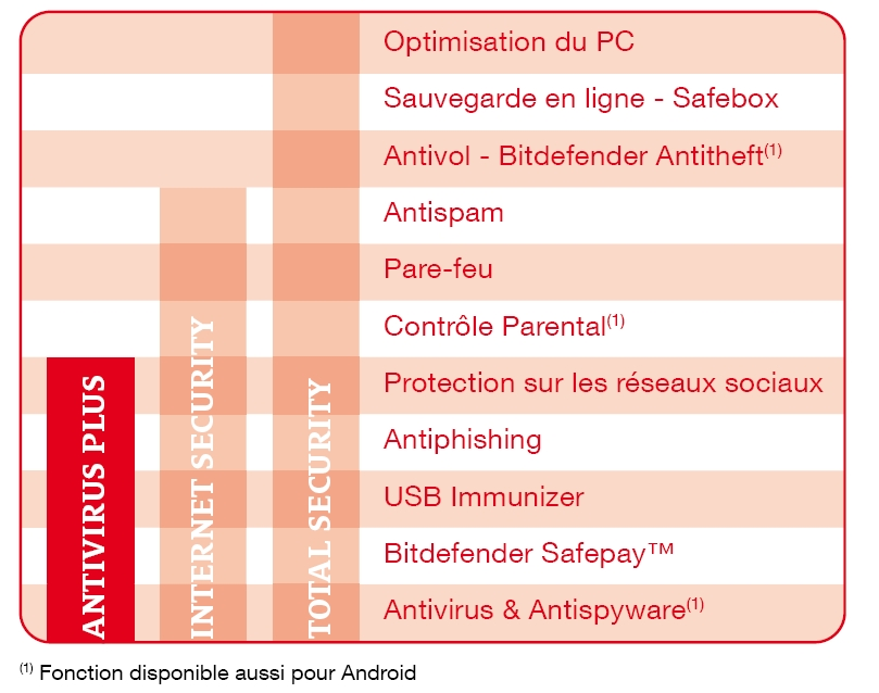 Antivirus Plus